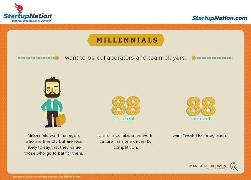 Working with Millennials