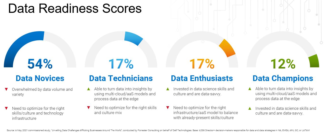 Global-Data-Readiness-Score