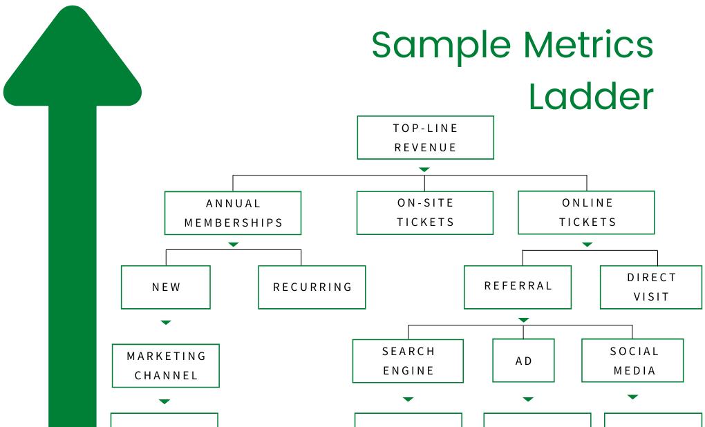 metrics ladder